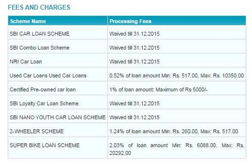 Sbi Car Loan Interest Rates In India Last Minute Car Hire